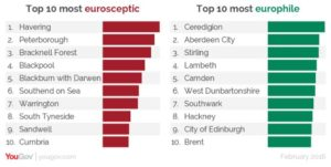 if you're moving from Edinburgh to London you may be interested to know which are the most Europhile/Eurosceptic parts of London.